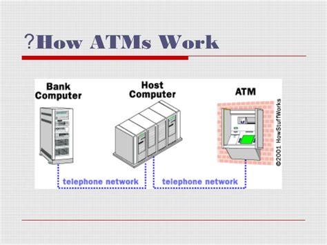 Working of ATM machine : For all those who wanted to know ...
