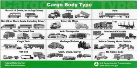 B. Truck/bus (commercial Vehicles)