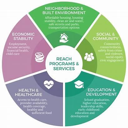 Health Determinants Healthy Social Diagram Cdc