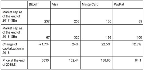 Are their software wallets free of bugs? A New Research Compares Bitcoin With Visa, MasterCard & PayPal Against Several Indicators