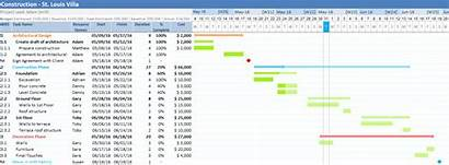 Gantt Excel Dependencies Chart Task Dependency Project