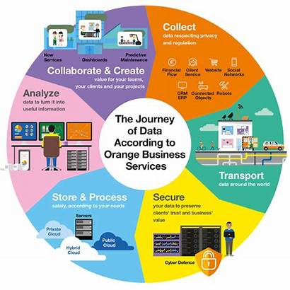 Business Data Journey Services Orange Challenges Putting
