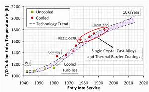 Evolution Of Turbine Entry Temperature And Future Trend