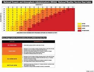 Heat Index Reference Guide