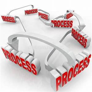 Process System 3d Words Instructions Steps Procedure Stock
