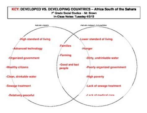 developed  developing country venn diagram  mark