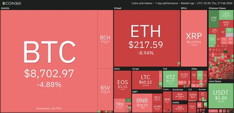 We provide the most accurate information about how to convert bitcoins to us dollar. How much is BTC? Bitcoin value and price.