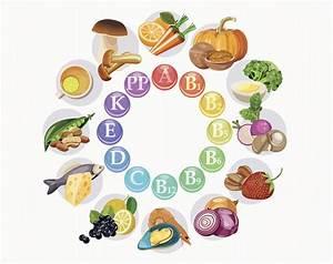 Vitamins Chart And Benefits | www.pixshark.com - Images ...