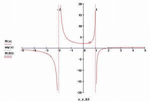 Asymptote Berechnen Gebrochen Rationale Funktion : bungen gebrochen rationale funktionen 2 ~ Themetempest.com Abrechnung