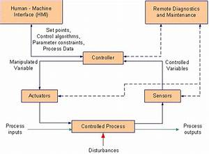 A Survey Of Industrial Control Systems Security