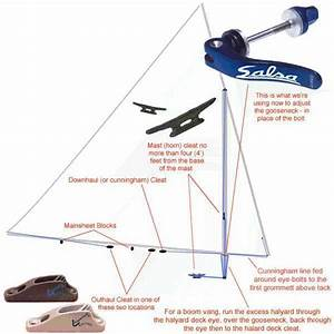 Sunfish Rigging Guide S