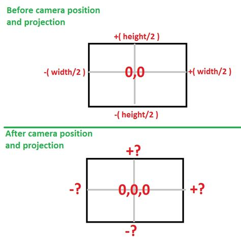 C Finding Out The Width And Height Of My Screen After Projection Added Game