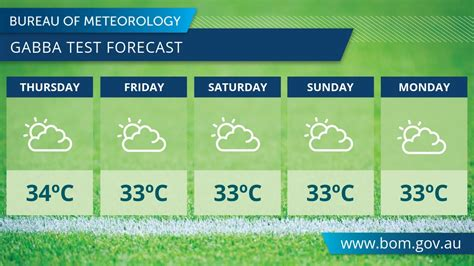 The bureau of meteorology has forecast the chance of a gusty thunderstorm with winds up to 20km/h tomorrow morning. Brisbane Weather Twitter : Michael Milford On Twitter Some ...
