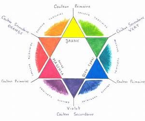 Best couleur chaude couleur froide ideas design trends for Violet couleur chaude ou froide 1 peinture et association de couleur