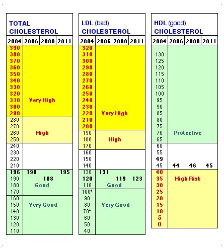average cholesterol level  india quora