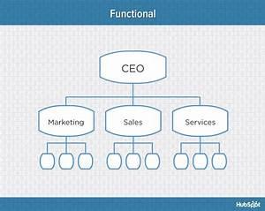 S U01b0u T U1ea7m  U2013 7 Types Of Organizational Structure  U0026 Whom They