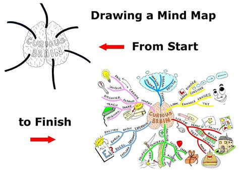 business  design mind mapping assignment instructions