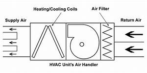Cross Section Of A Hvac Air Handler Unit