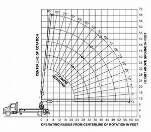 Manitex Sc75 Boom Truck   Range Chart