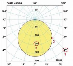 How To Read Luminous Intensity Diagram Shenzhen Guangan