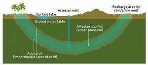 Artesian Basins And Aquifers  U2014 Geo41 Com