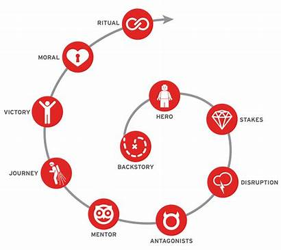 Story Cycle Brand Process Step Strategy Business