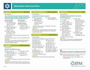 Elimination Diet Richmond Integrative Functional Medicine