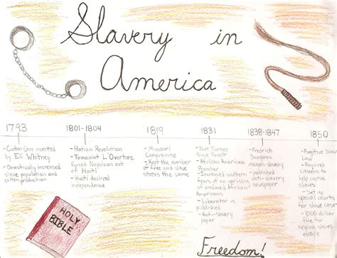 Colonial Slavery Timeline Pictures To Pin On Pinterest
