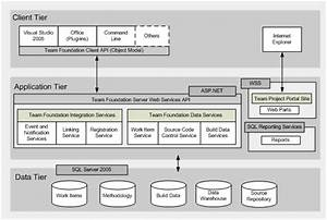 Team Foundation Server  Tfs  Architecture