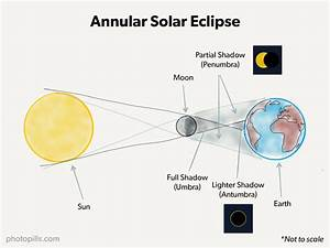 Annular Solar Eclipse June 21  2020  The Photography Guide