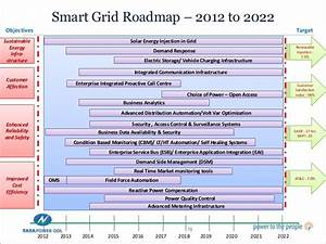 Increasing Role of Technology in Power Distribution ...