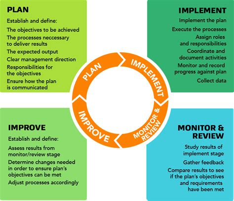 quality assurance framework  group