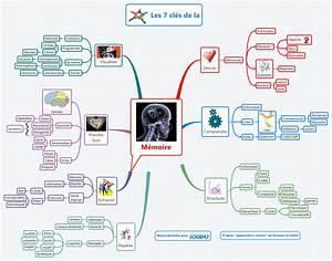 Mindmap methode