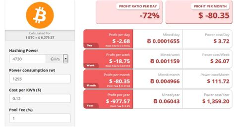 bitcoin mining roi calculator how to calculate bitcoin mining profitability