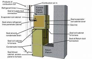 Air Seal Hvac Cabinet Seams