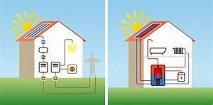 Solaranlage Dach Kosten : solaranlage solar photovoltaik anlagen im check kesselheld ~ Orissabook.com Haus und Dekorationen
