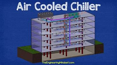 Chiller Cooled Air Ahu Building Animation Chillers