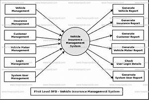 Vehicle Registration Management System Dataflow Diagram