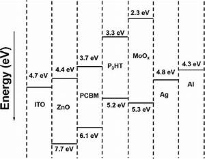 Optimization Of The Zinc Oxide Electron Transport Layer In P 3 Ht Pc 61 Bm Based Organic Solar