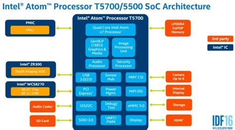 Intel Atom T5500 & T5700 Processors Architecture And