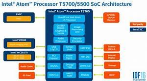 Intel Atom T5500  U0026 T5700 Processors Architecture And