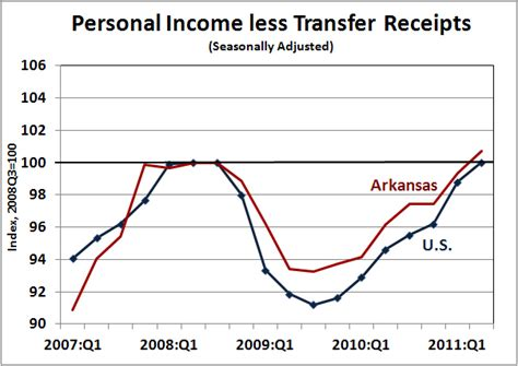 us bureau economic analysis arkansas economist personal income second quarter 2011