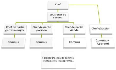 organisation cuisine professionnelle paroles de chef modèles communicationnels d une