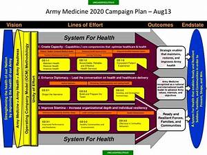 ppt army medicine 2020 campaign plan powerpoint With military campaign plan template