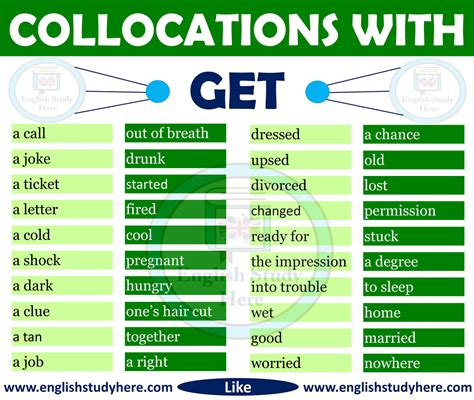 Collocations With Get In English  English Study Here