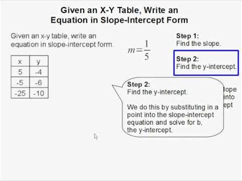 slope from a table worksheet given an x y table write an equation in slope intercept
