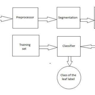Clas Lifier Block Diagram by Pdf Study On Classification Of Plants Images Using