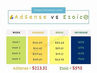 Ezoic Adsense Earnings Boost Mediavine Future Tool