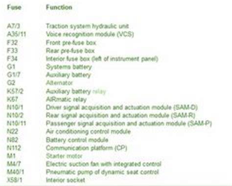 Mercedes Benz Fuse Box Locations Chart