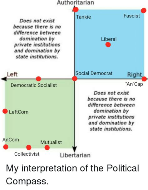 Political Compass Memes - funny tankie memes of 2016 on sizzle cats